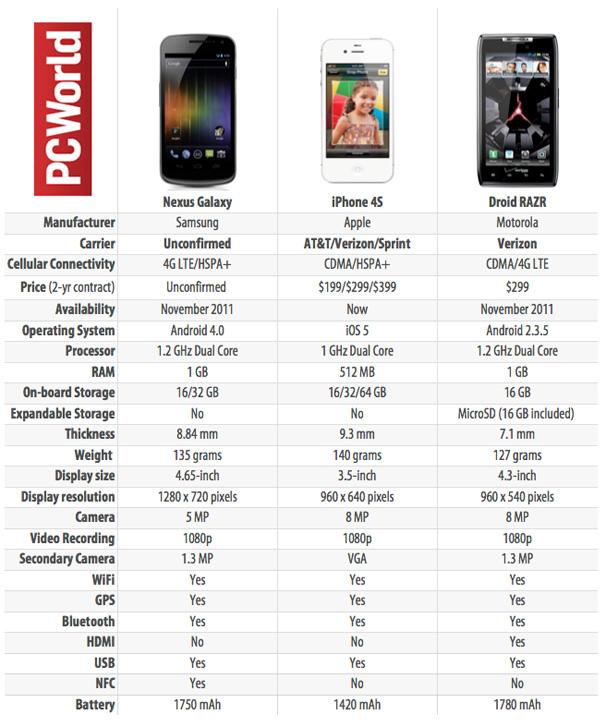 Galaxy Nexus Chart update
