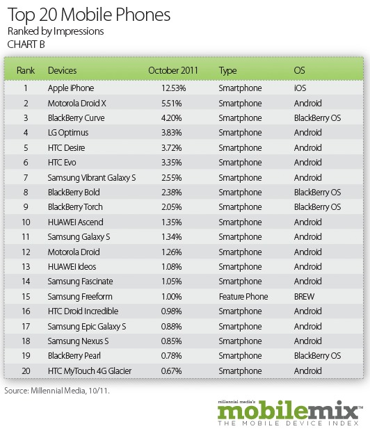 Top 20 Smartphones of 2011