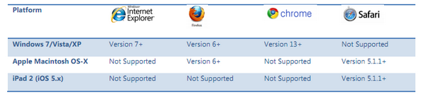 Browser support Dynamics CRM