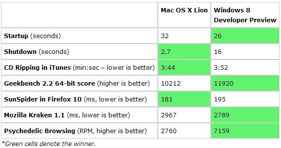 Mac OS X Lion vs. Windows 8