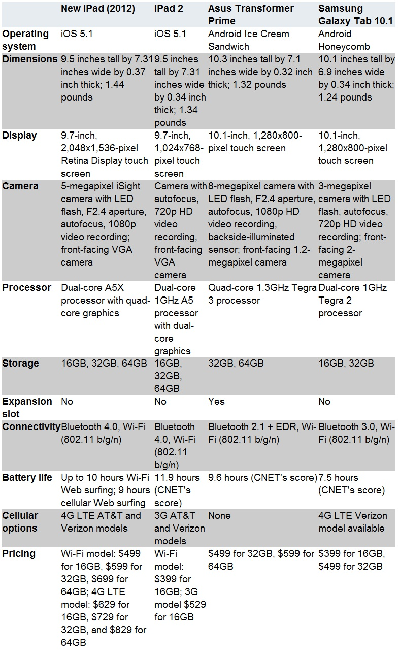 new iPad vs. iPad 2 vs. ASUS Transformers Prime vs. Galaxy Tab 10.1