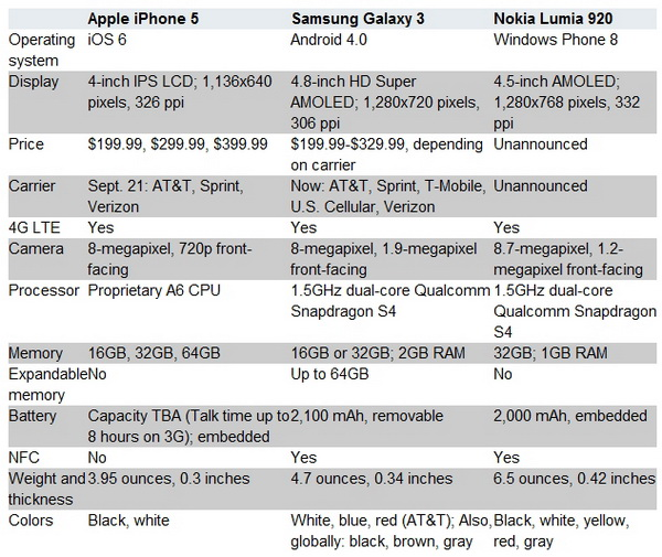 iPhone 5 vs. Galaxy S3 vs. Lumia 920