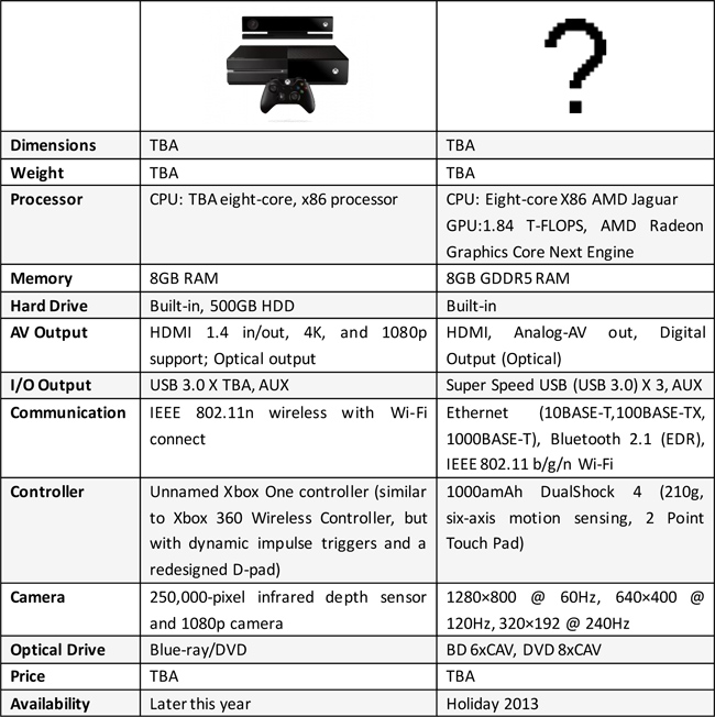 comparing xbox one with PS4