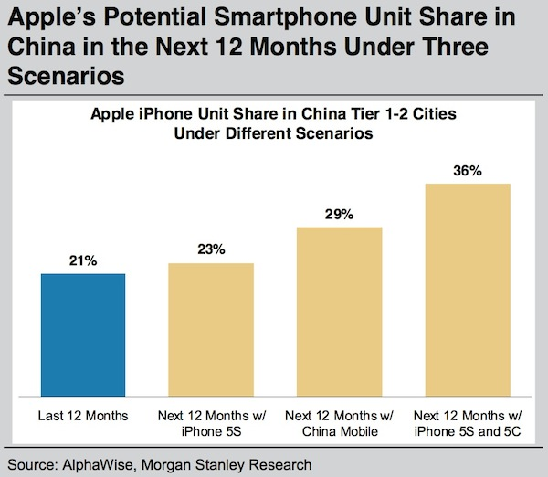 iPhone's potential share in china 2013