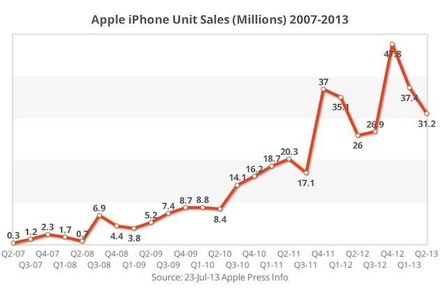 iPhone Sales Map from ReadWrite