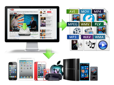Leawo YouTube Downloader Mac- Download & Convert videos