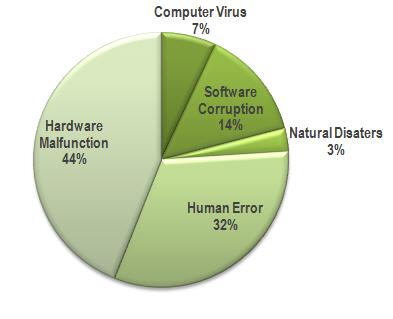causes de perte de données